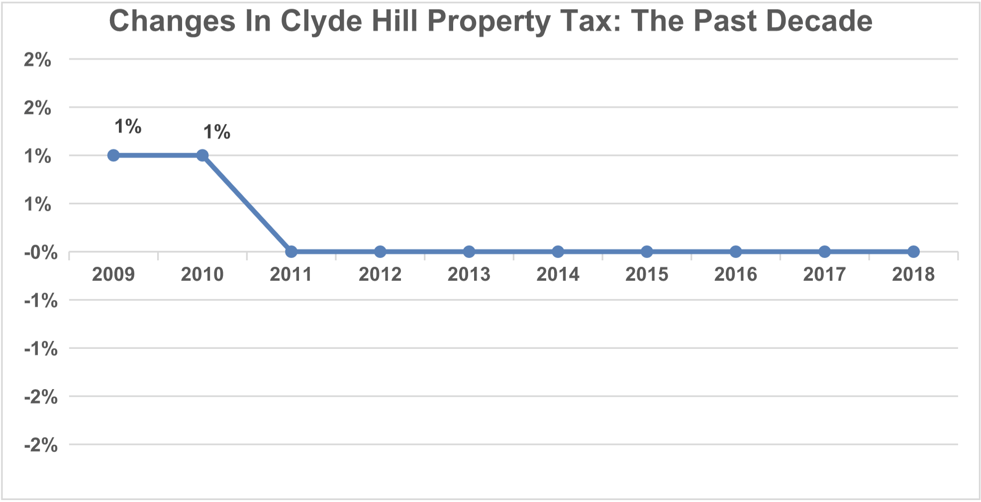 Property Taxes in Clyde Hill - City of Clyde Hill